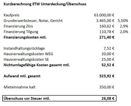 1 vermietete Wohnung in Königsbrück ohne Unterdeckung – 6,67% Rendite